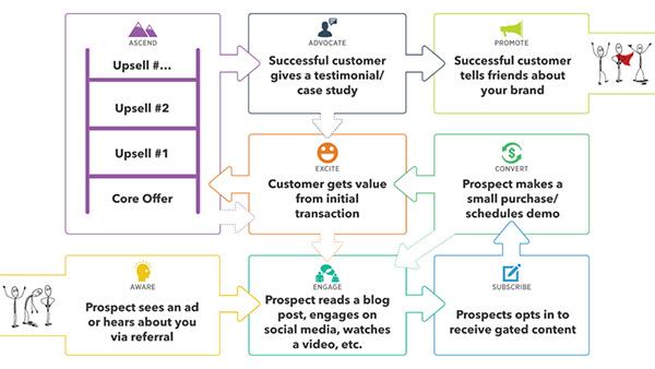 community-customer-value-journey