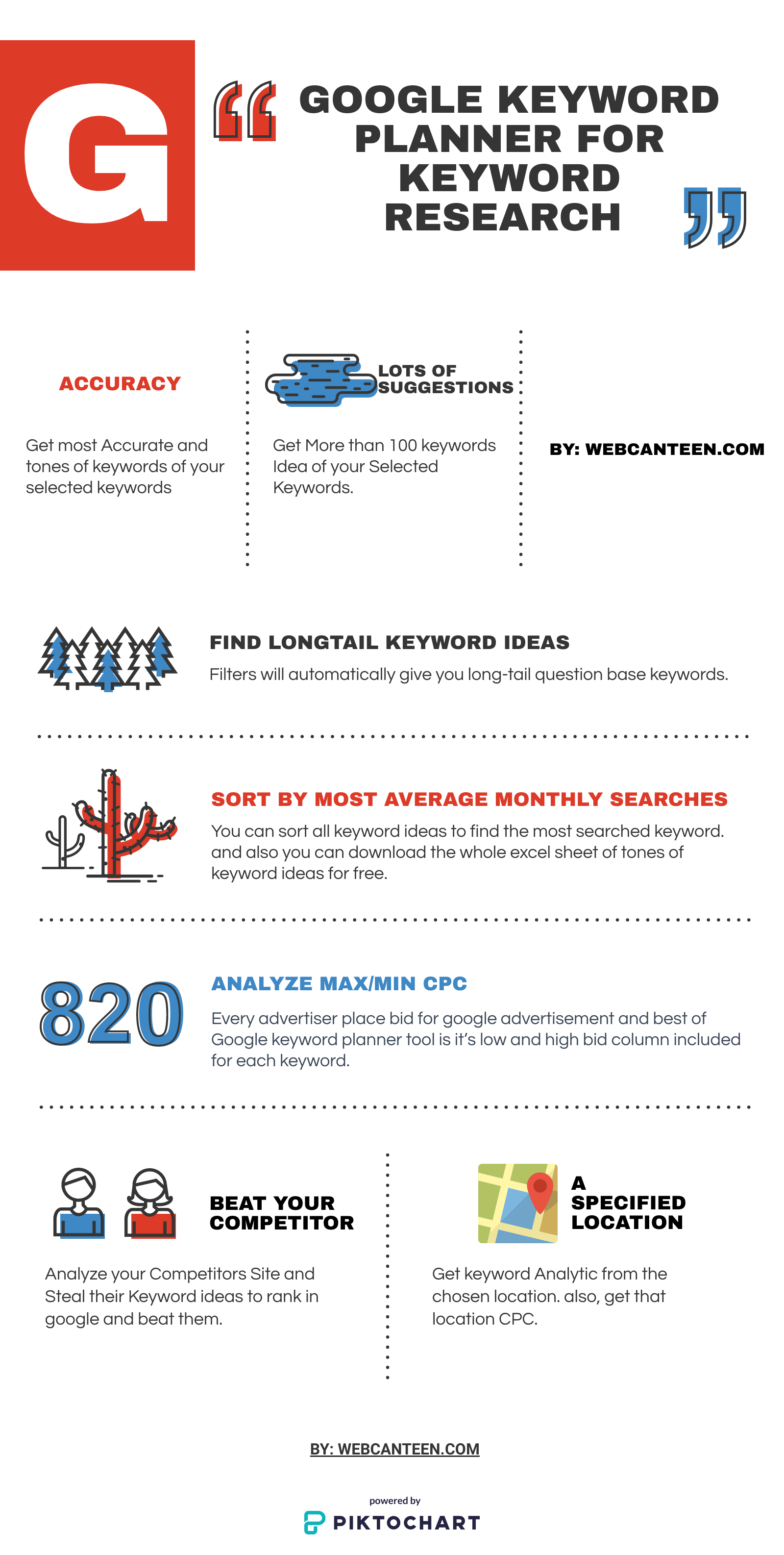 The Highlight of the Google Keyword Planner Full Infographic.