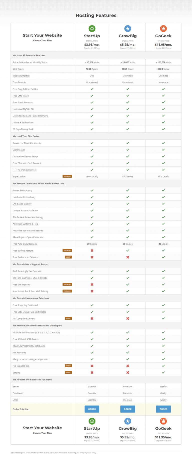 Comparison of all siteground plans