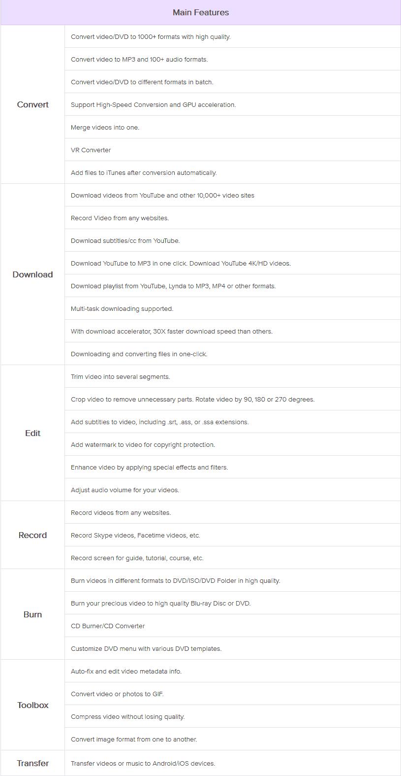 Features of Wondershare Video Converter